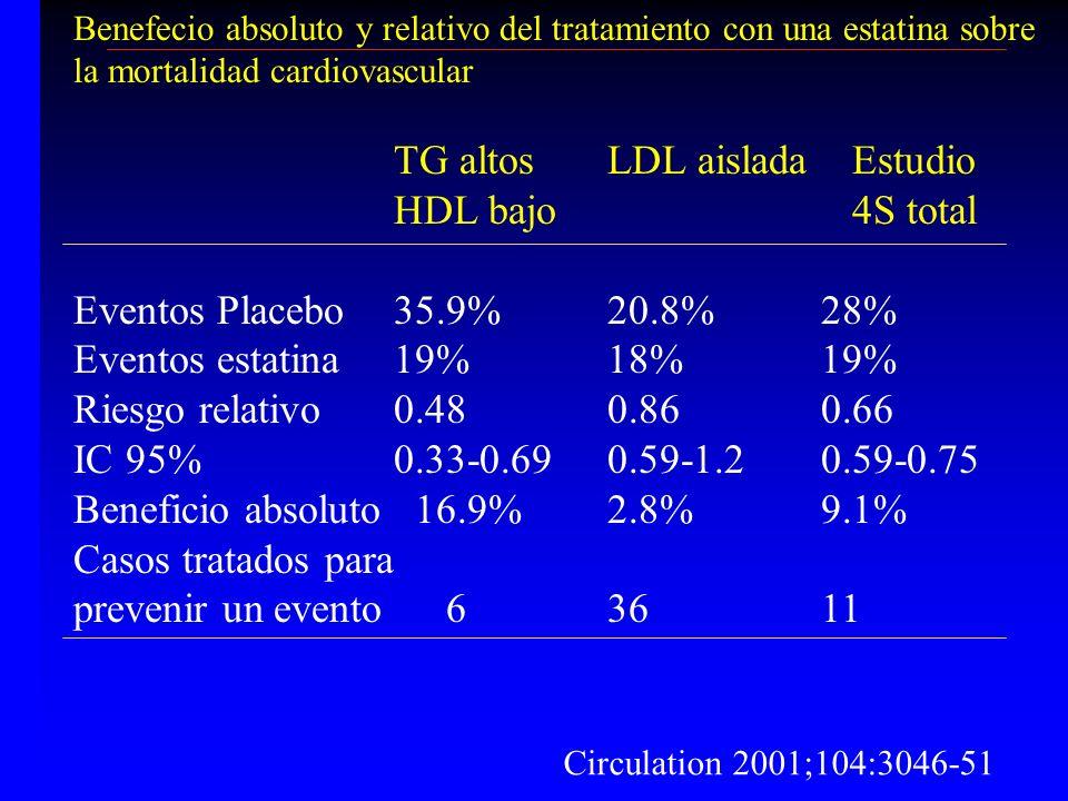 TG altos LDL aislada Estudio HDL bajo 4S total