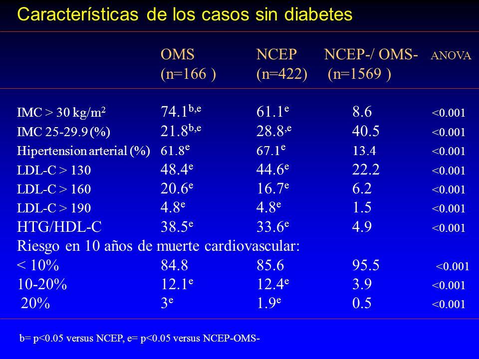Características de los casos sin diabetes