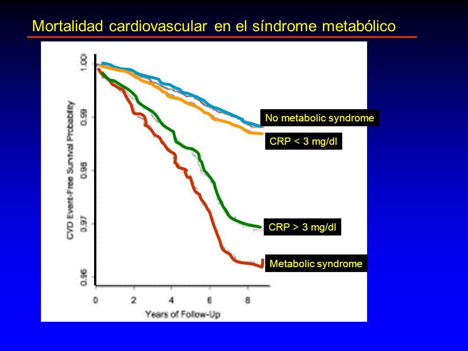 Mortalidad cardiovascular en el síndrome metabólico