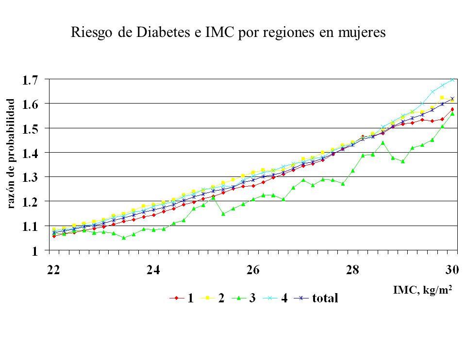 Riesgo de Diabetes e IMC por regiones en mujeres