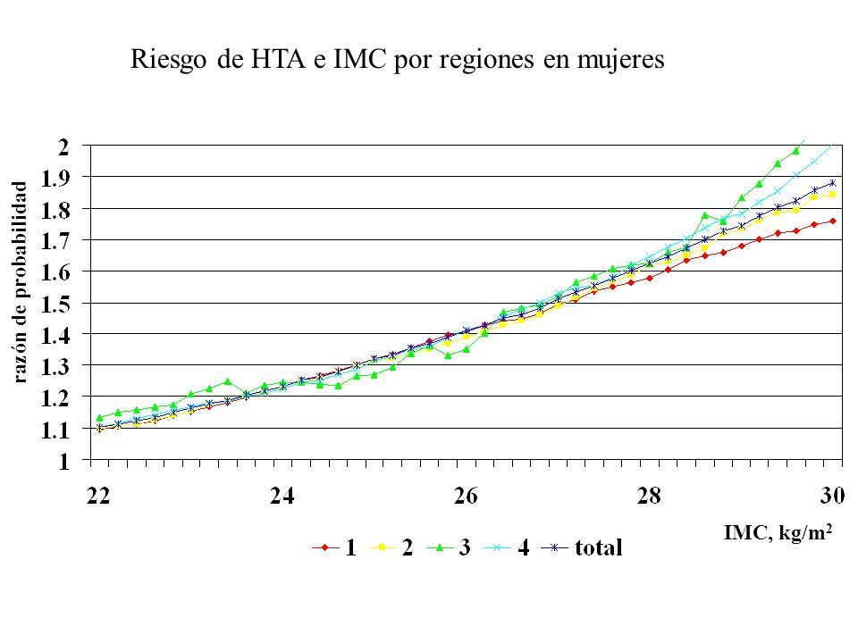 Riesgo de HTA e IMC por regiones en mujeres