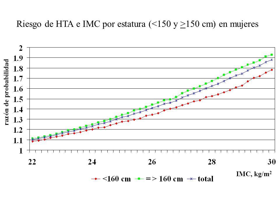 Riesgo de HTA e IMC por estatura (<150 y >150 cm) en mujeres