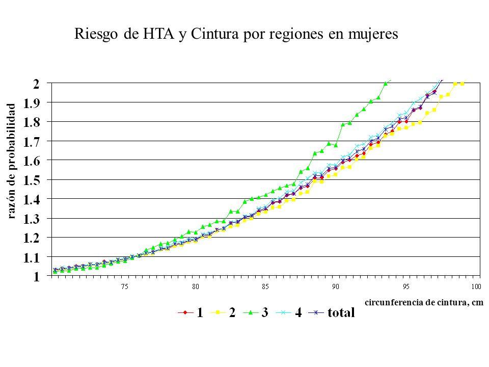 Riesgo de HTA y Cintura por regiones en mujeres