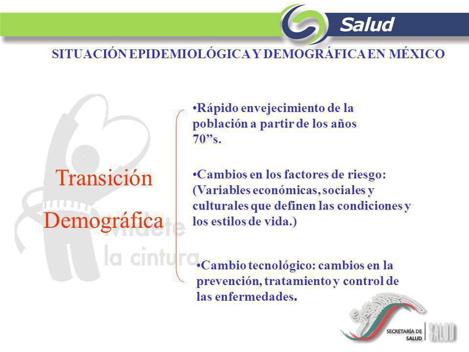 SITUACIÓN EPIDEMIOLÓGICA Y DEMOGRÁFICA EN MÉXICO