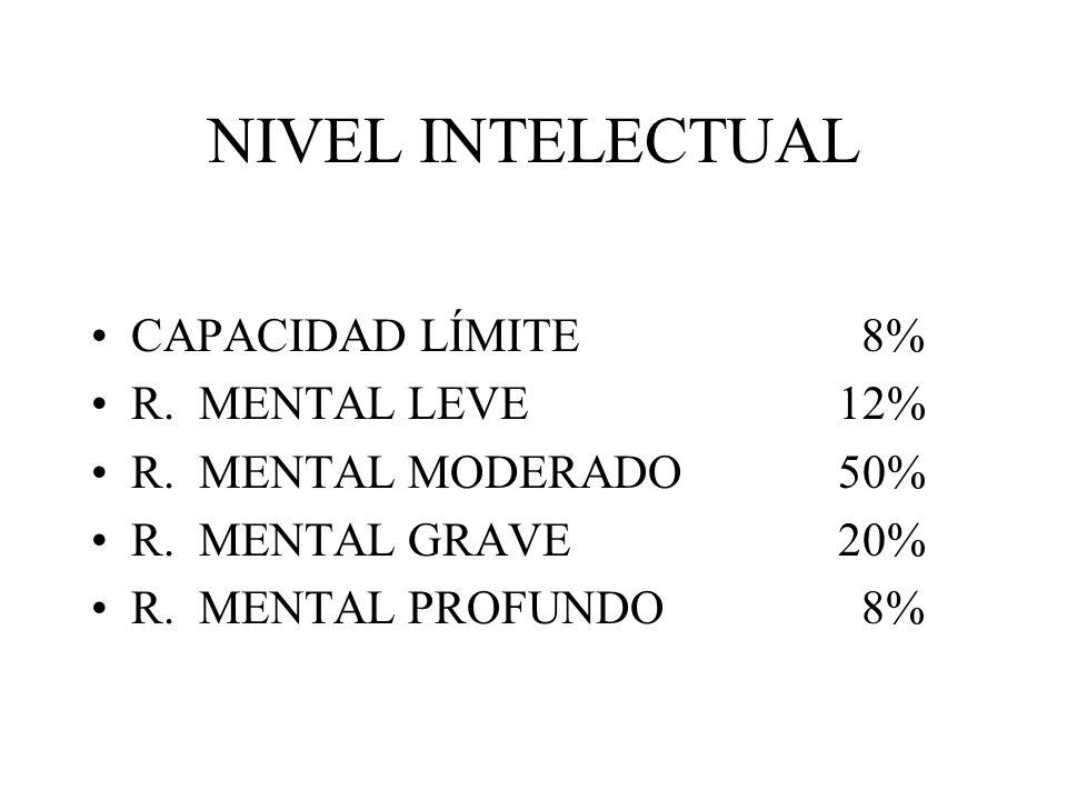 NIVEL INTELECTUAL CAPACIDAD LÍMITE 8% R. MENTAL LEVE 12%