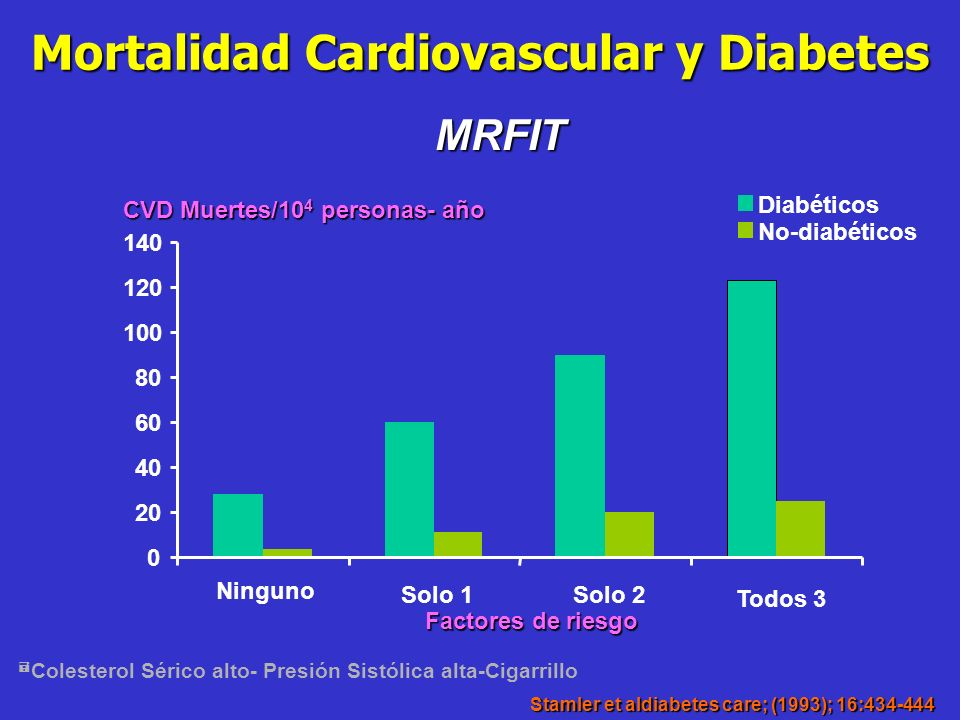 Mortalidad Cardiovascular y Diabetes