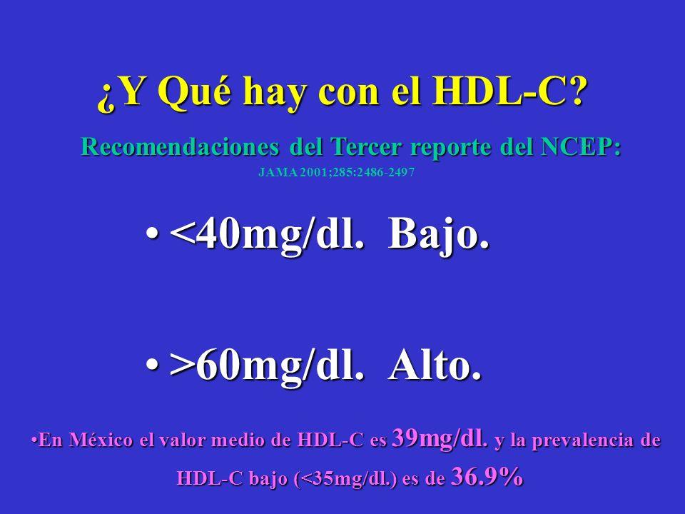 <40mg/dl. Bajo. >60mg/dl. Alto. ¿Y Qué hay con el HDL-C