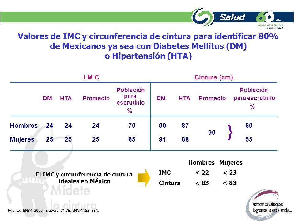 } Valores de IMC y circunferencia de cintura para identificar 80%