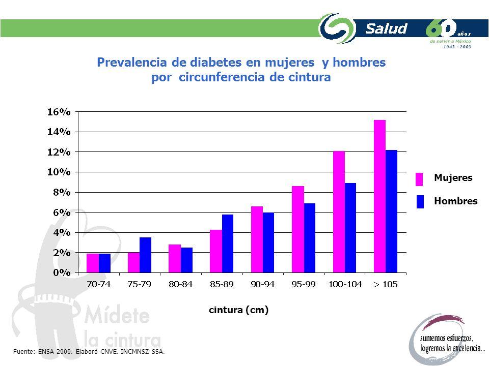 Prevalencia de diabetes en mujeres y hombres