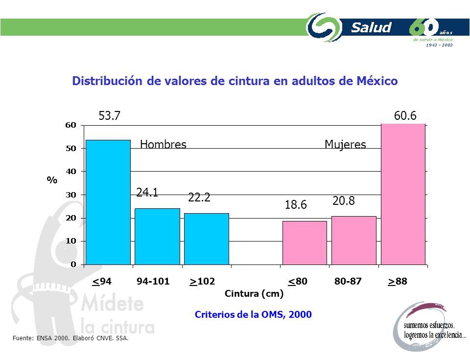 Distribución de valores de cintura en adultos de México
