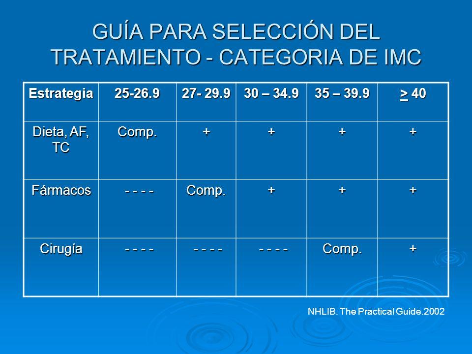 GUÍA PARA SELECCIÓN DEL TRATAMIENTO - CATEGORIA DE IMC