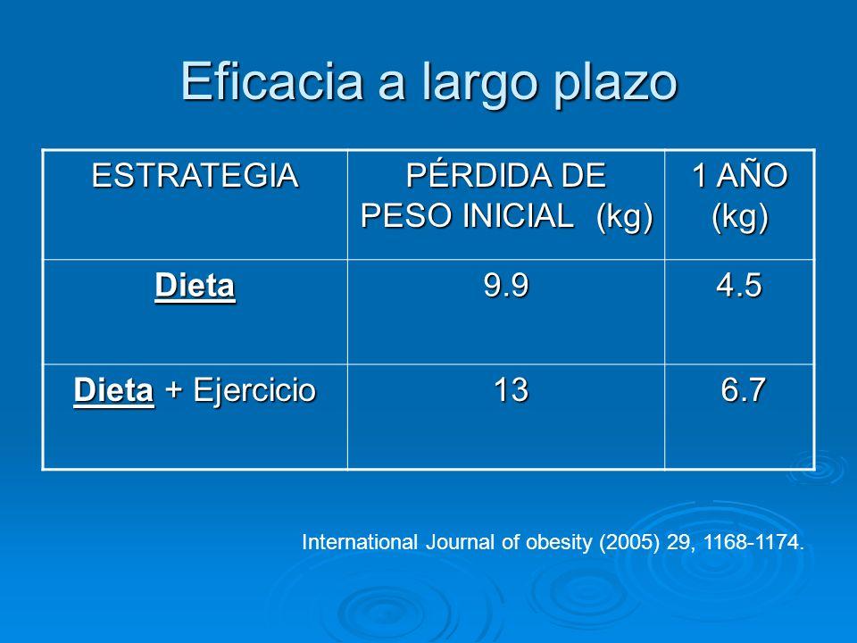 PÉRDIDA DE PESO INICIAL (kg)