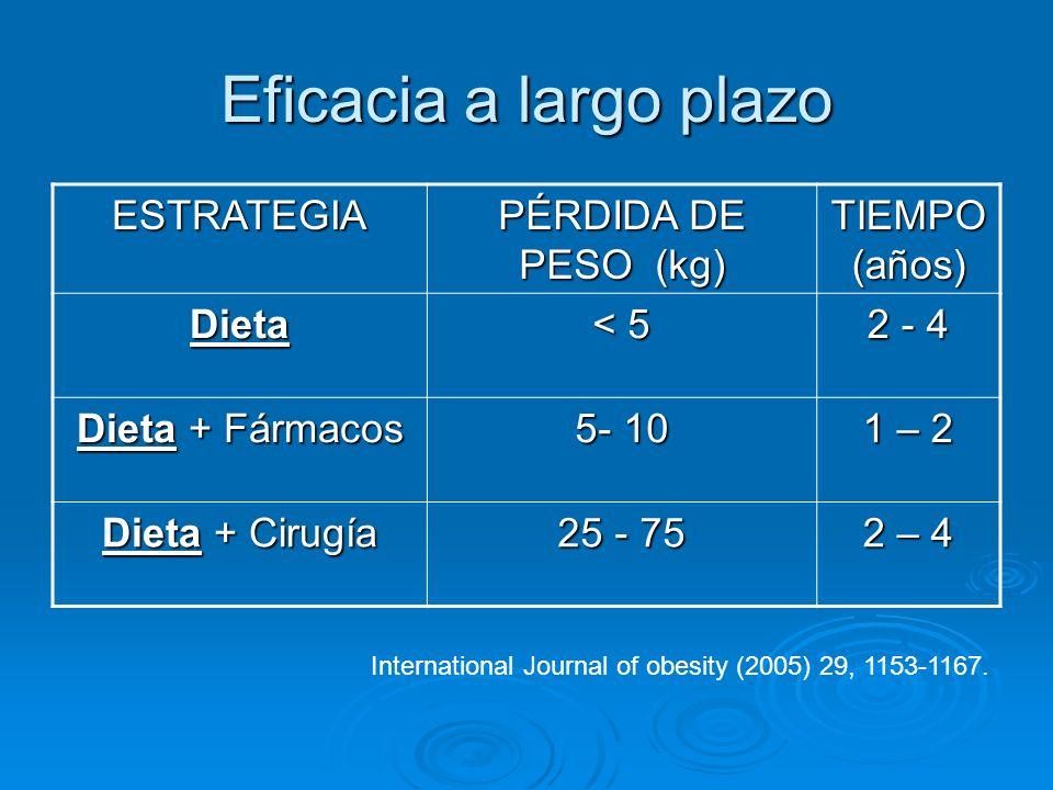 Eficacia a largo plazo ESTRATEGIA PÉRDIDA DE PESO (kg) TIEMPO (años)
