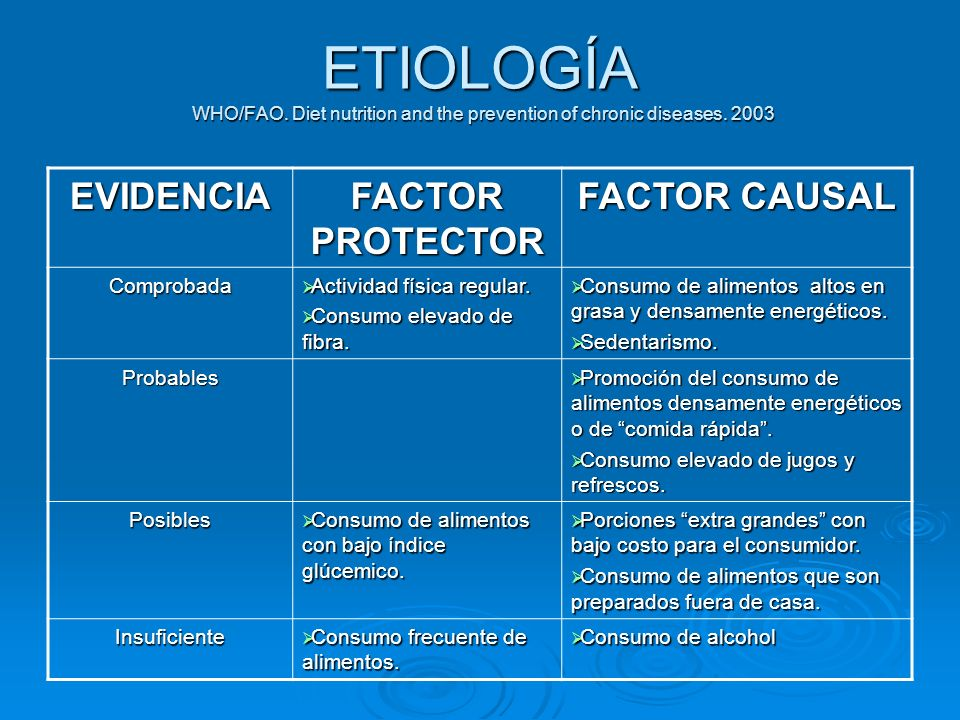 ETIOLOGÍA WHO/FAO. Diet nutrition and the prevention of chronic diseases. 2003