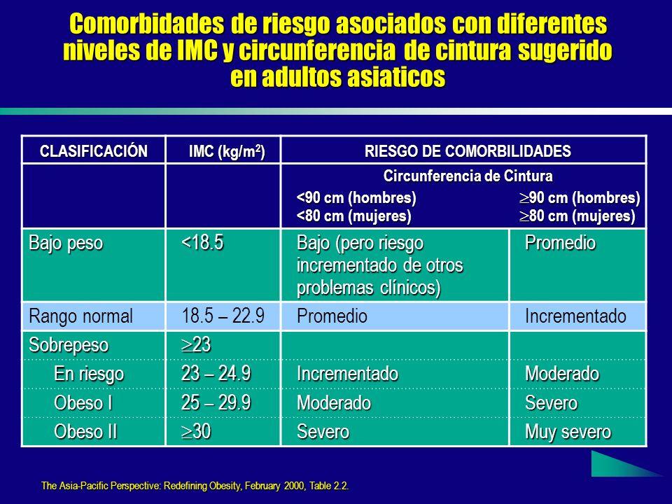 RIESGO DE COMORBILIDADES Circunferencia de Cintura