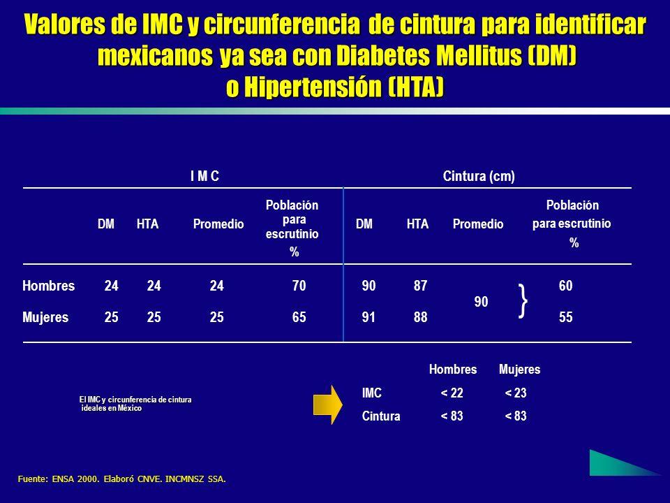 } Valores de IMC y circunferencia de cintura para identificar