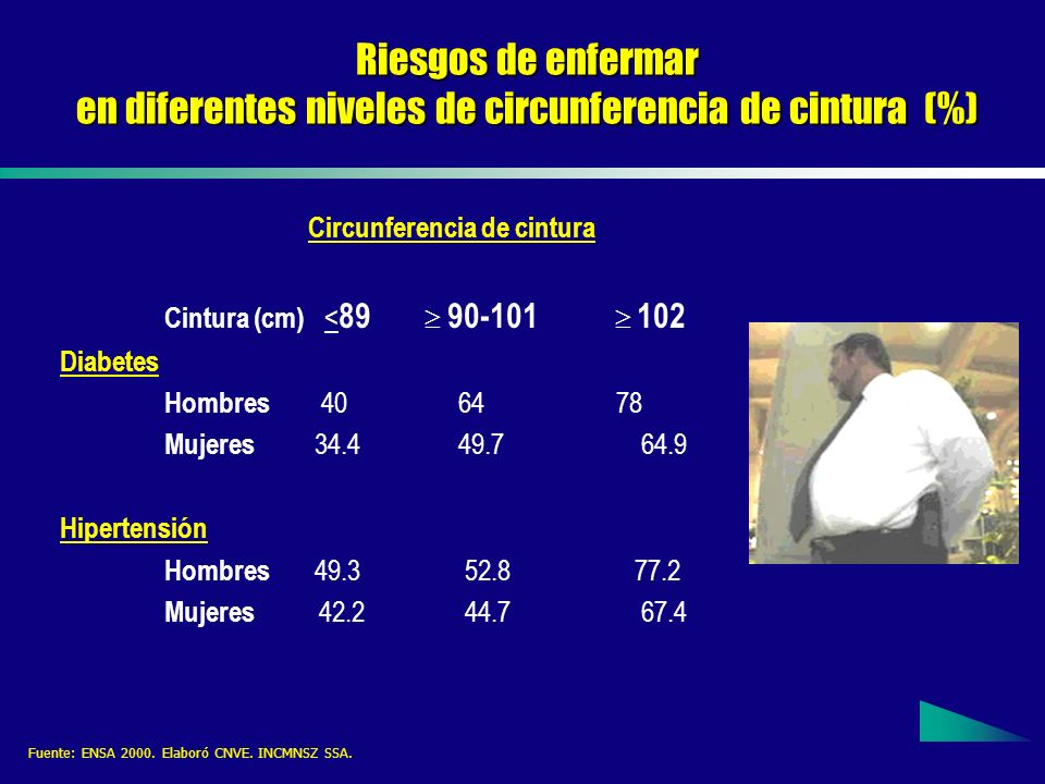 en diferentes niveles de circunferencia de cintura (%)