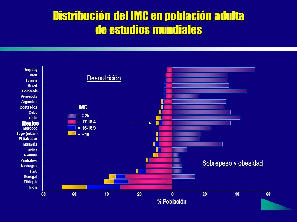 Distribución del IMC en población adulta