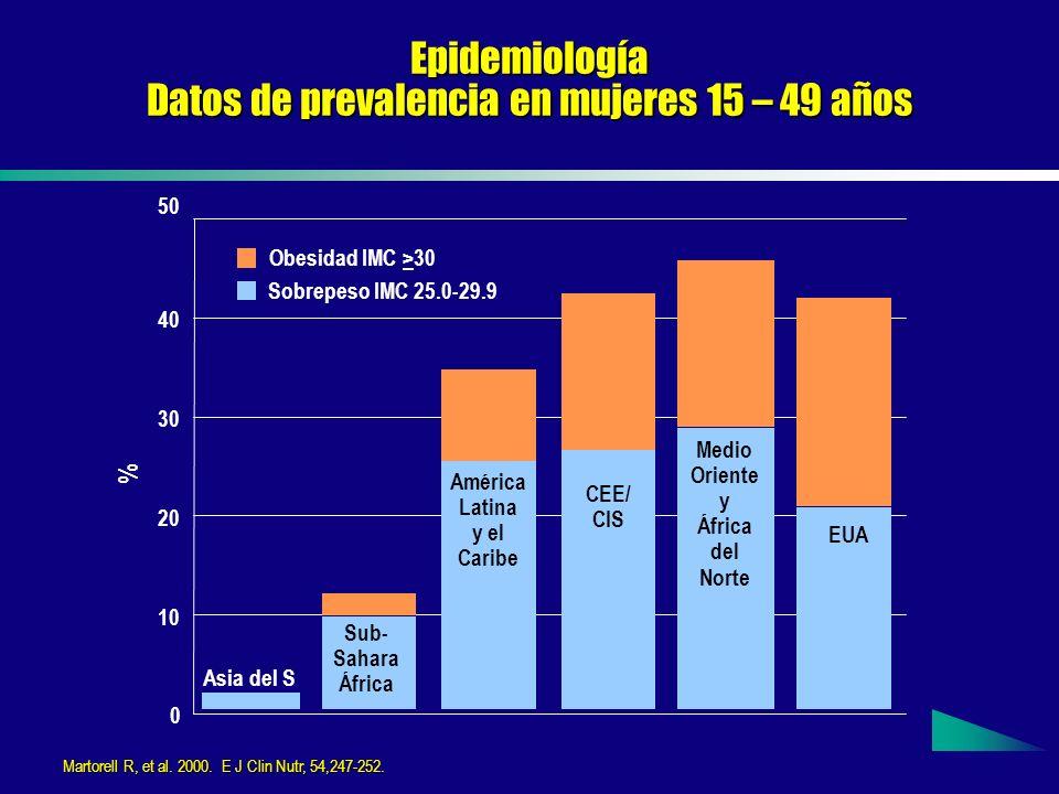 Epidemiología Datos de prevalencia en mujeres 15 – 49 años