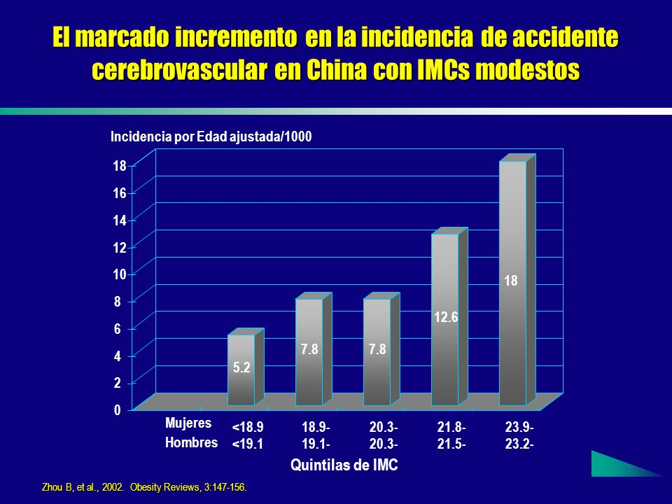 El marcado incremento en la incidencia de accidente cerebrovascular en China con IMCs modestos