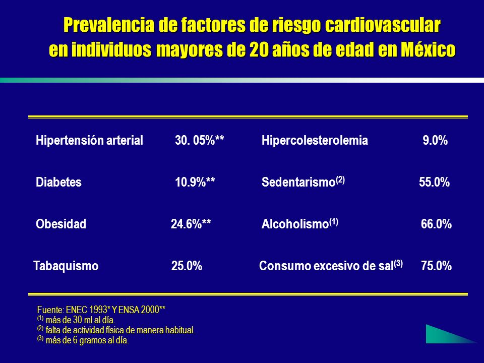 Prevalencia de factores de riesgo cardiovascular