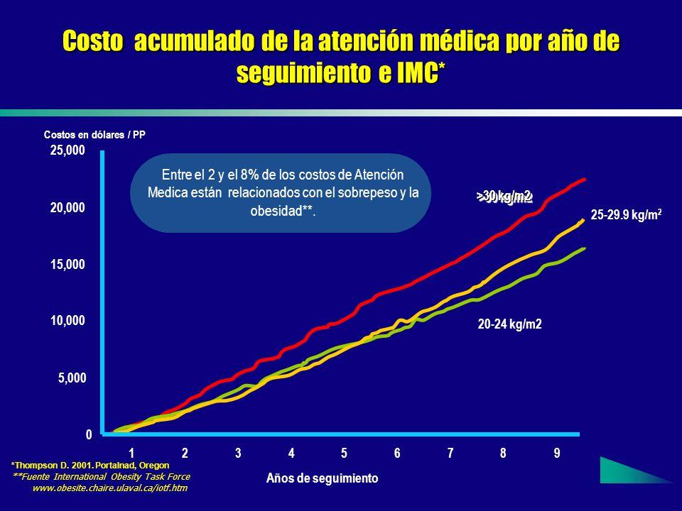 Costo acumulado de la atención médica por año de seguimiento e IMC*