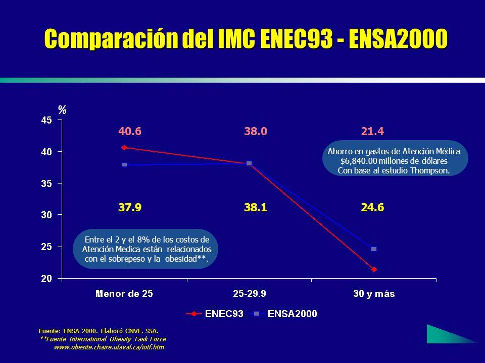 Comparación del IMC ENEC93 - ENSA2000