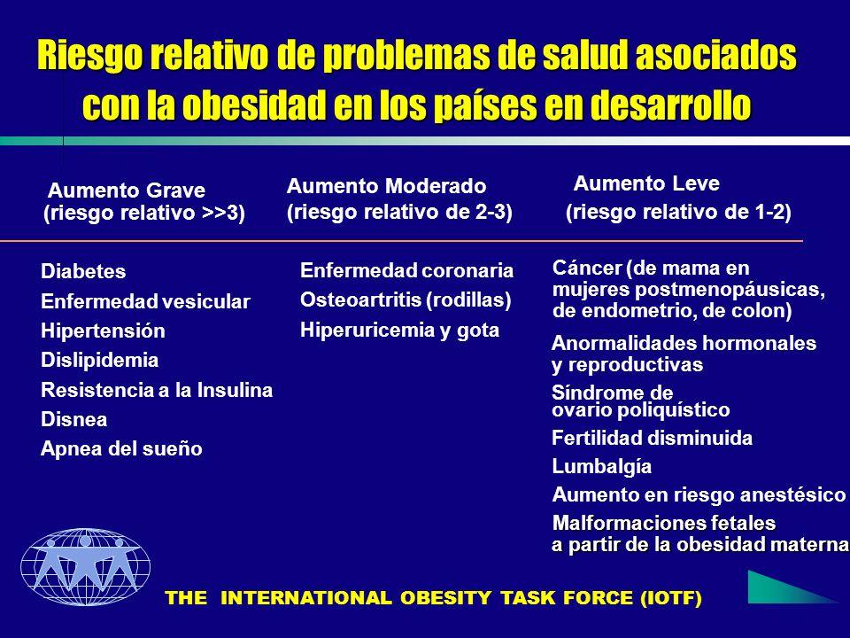 Riesgo relativo de problemas de salud asociados con la obesidad en los países en desarrollo