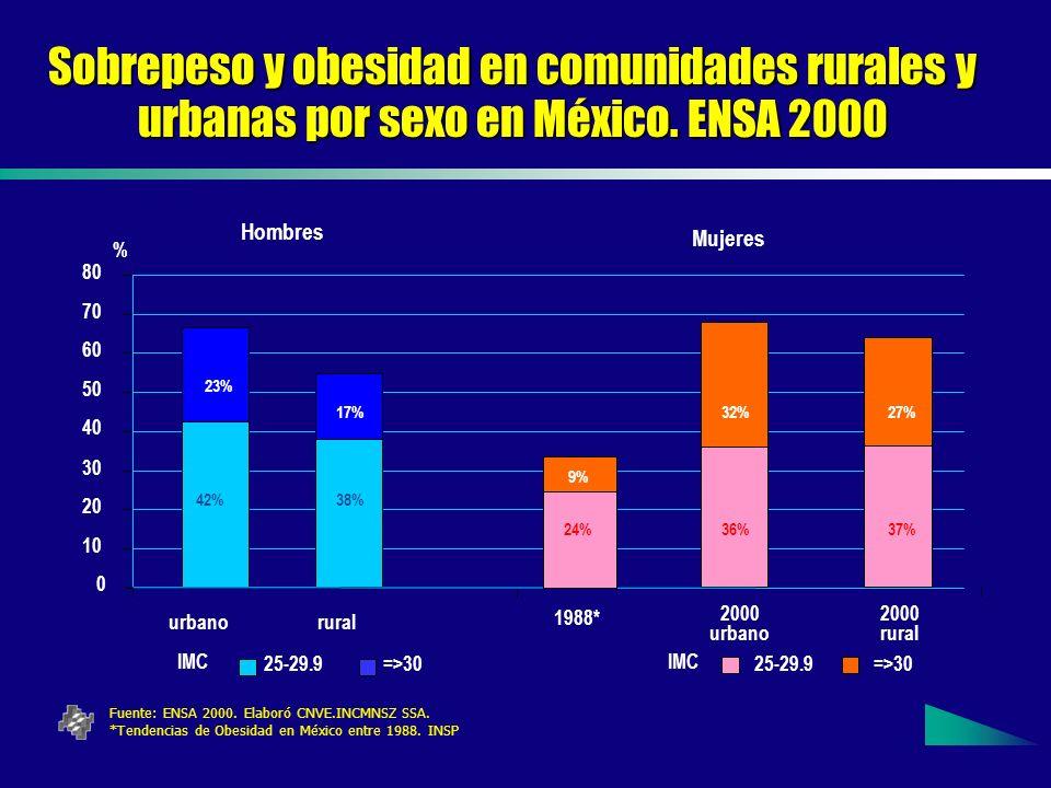 Sobrepeso y obesidad en comunidades rurales y urbanas por sexo en México. ENSA 2000