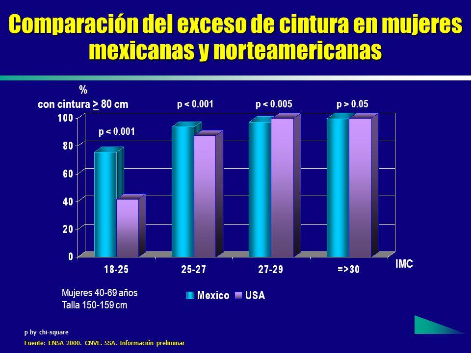 Comparación del exceso de cintura en mujeres mexicanas y norteamericanas