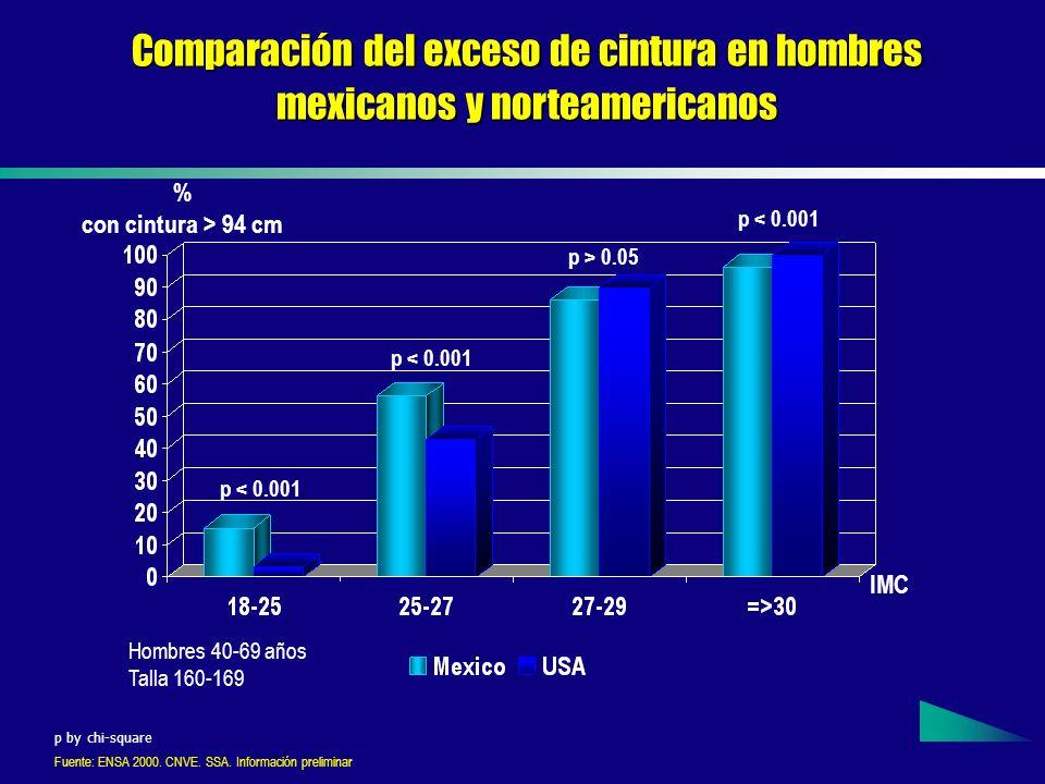 Comparación del exceso de cintura en hombres mexicanos y norteamericanos