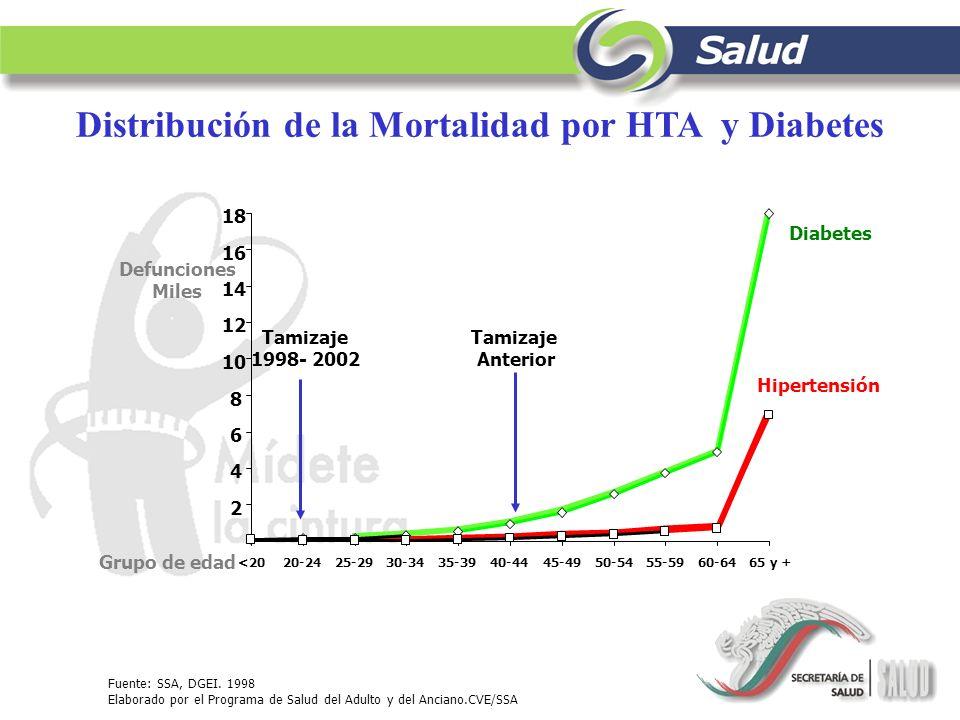 Distribución de la Mortalidad por HTA y Diabetes