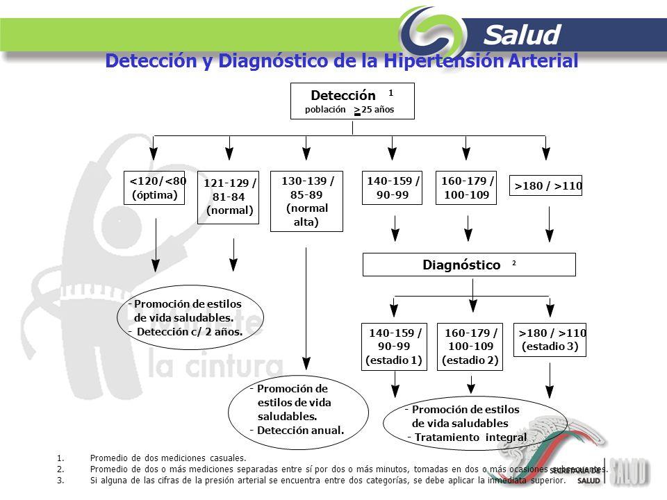 Detección y Diagnóstico de la Hipertensión Arterial