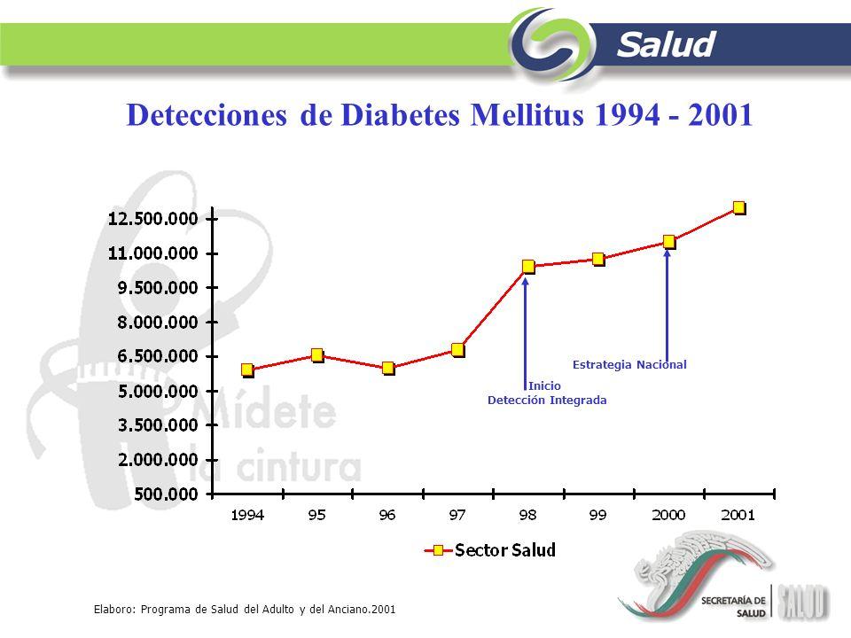 Detecciones de Diabetes Mellitus 1994 - 2001
