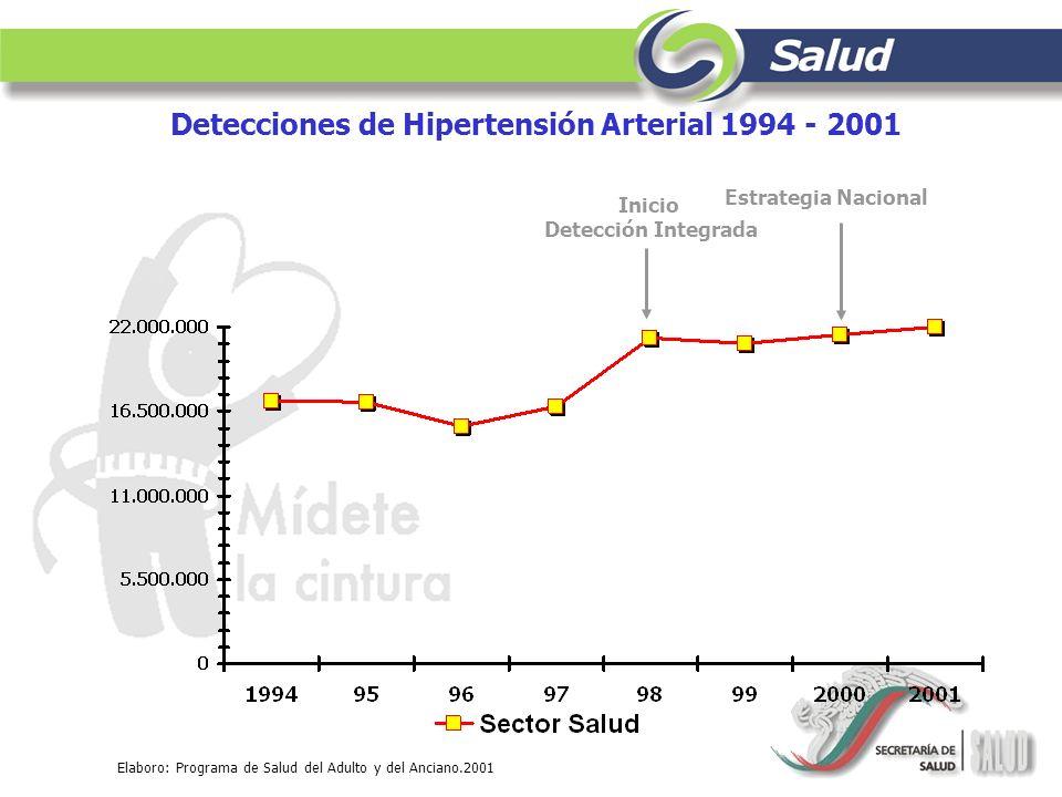 Detecciones de Hipertensión Arterial 1994 - 2001