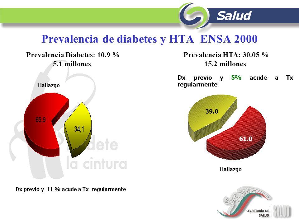 Prevalencia de diabetes y HTA ENSA 2000