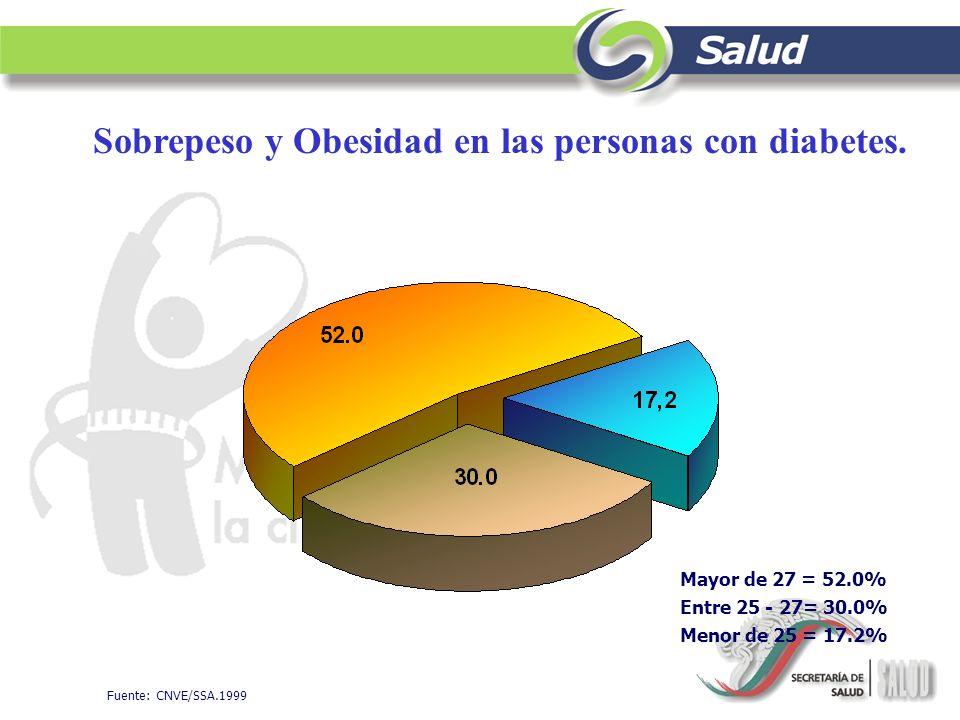Sobrepeso y Obesidad en las personas con diabetes.