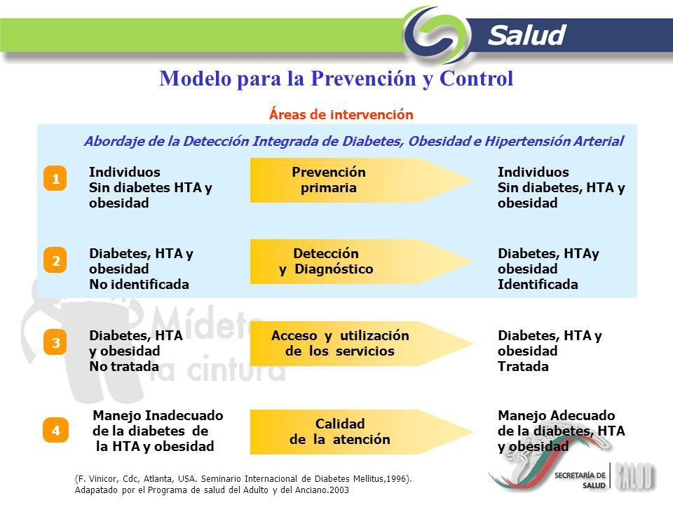 Modelo para la Prevención y Control