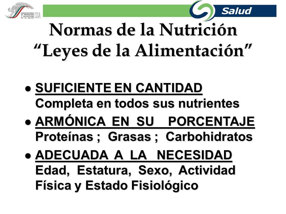 Normas de la Nutrición Leyes de la Alimentación