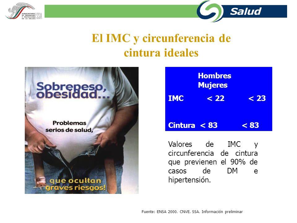 El IMC y circunferencia de cintura ideales