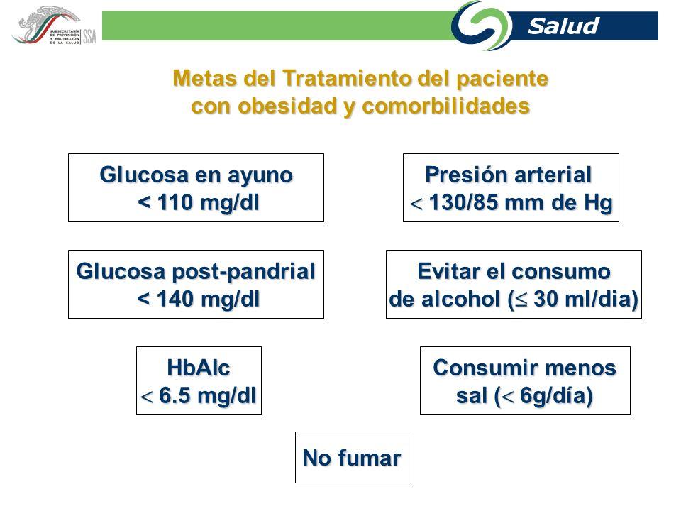 Metas del Tratamiento del paciente con obesidad y comorbilidades