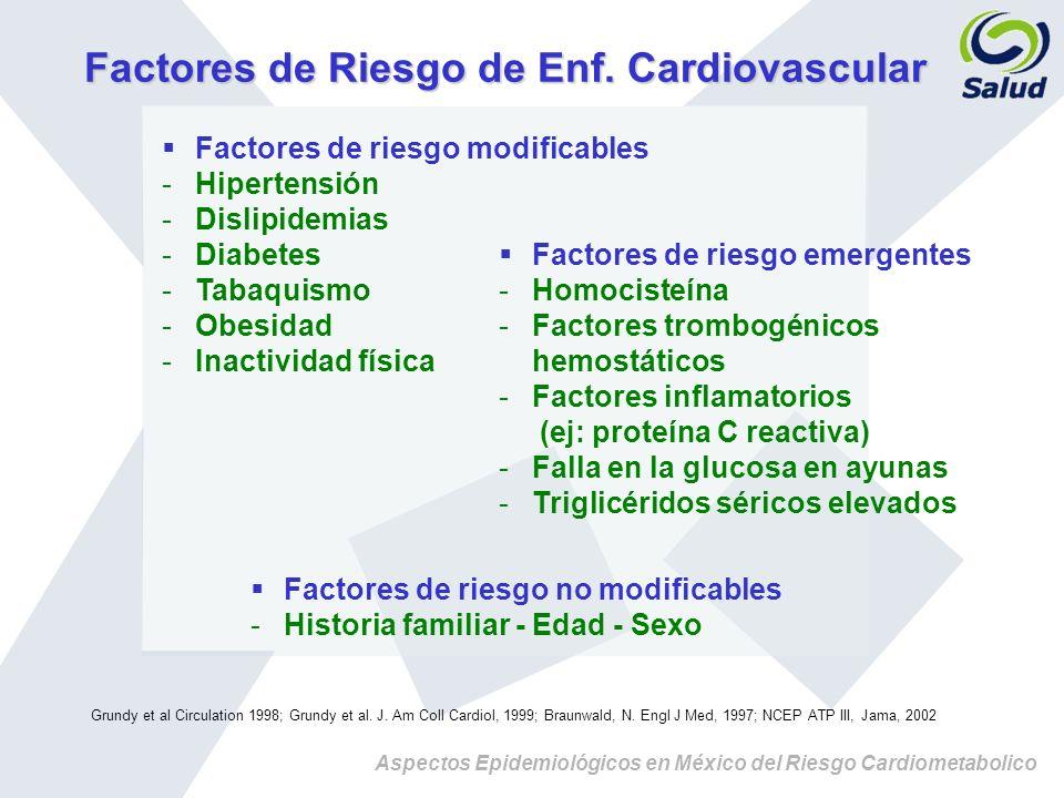 Factores de Riesgo de Enf. Cardiovascular