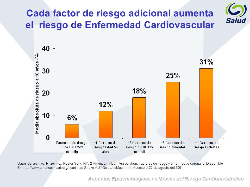Cada factor de riesgo adicional aumenta el riesgo de Enfermedad Cardiovascular