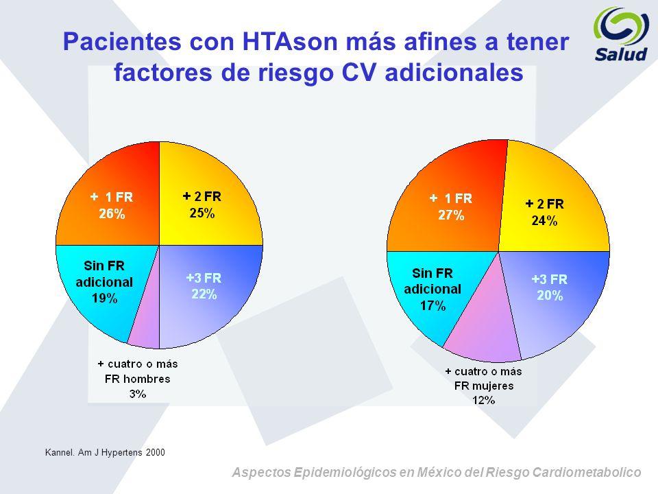 Pacientes con HTAson más afines a tener