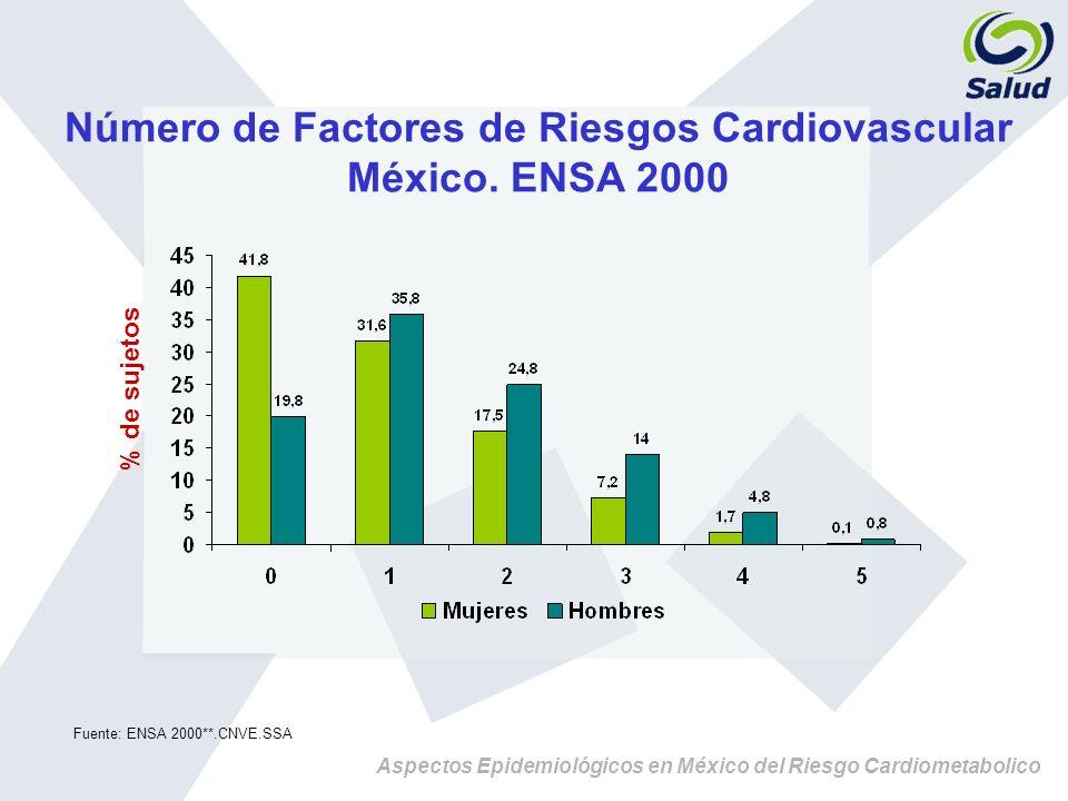 Número de Factores de Riesgos Cardiovascular México. ENSA 2000