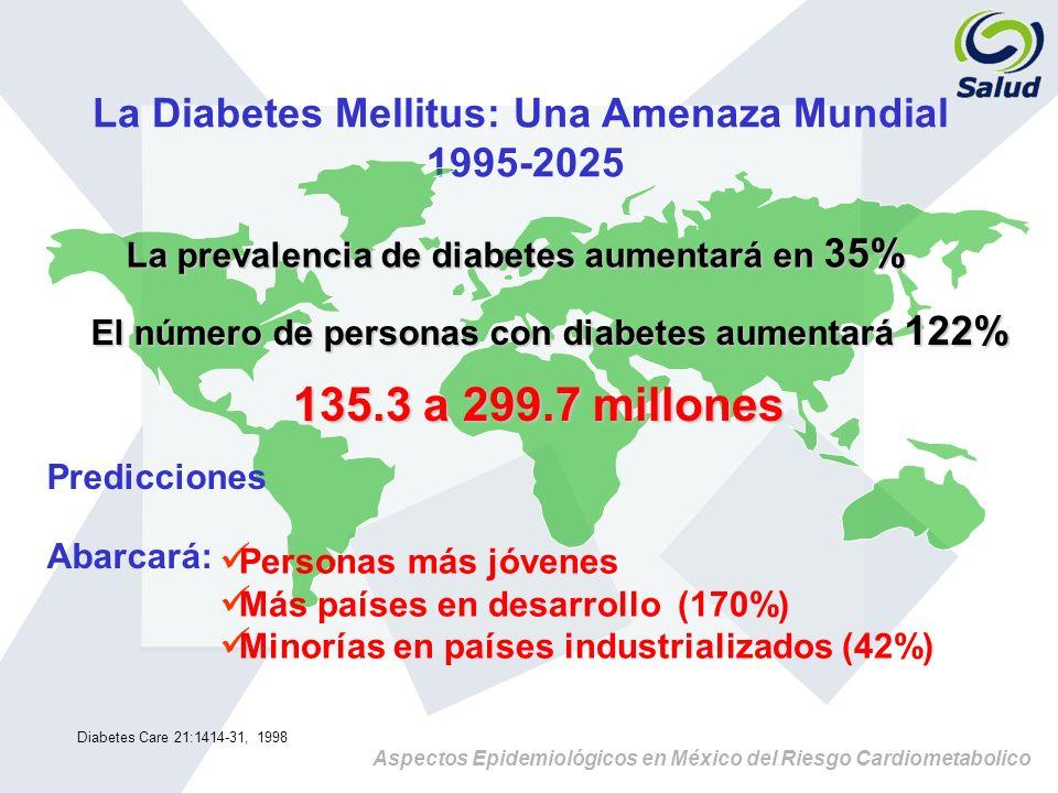 La Diabetes Mellitus: Una Amenaza Mundial 1995-2025