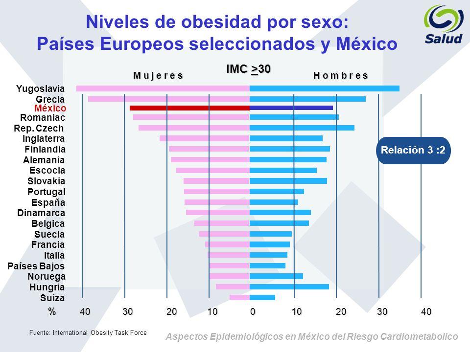Niveles de obesidad por sexo: Países Europeos seleccionados y México