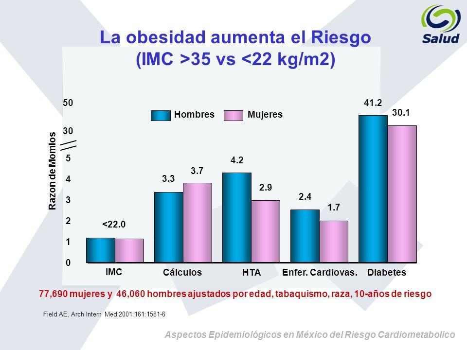 La obesidad aumenta el Riesgo (IMC >35 vs <22 kg/m2)