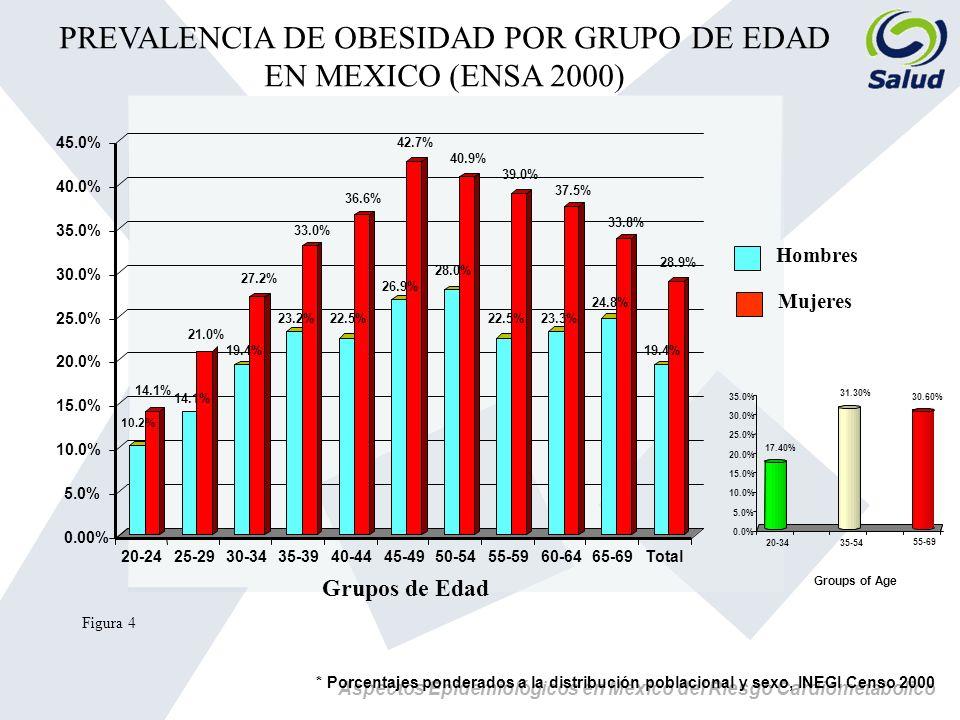 PREVALENCIA DE OBESIDAD POR GRUPO DE EDAD