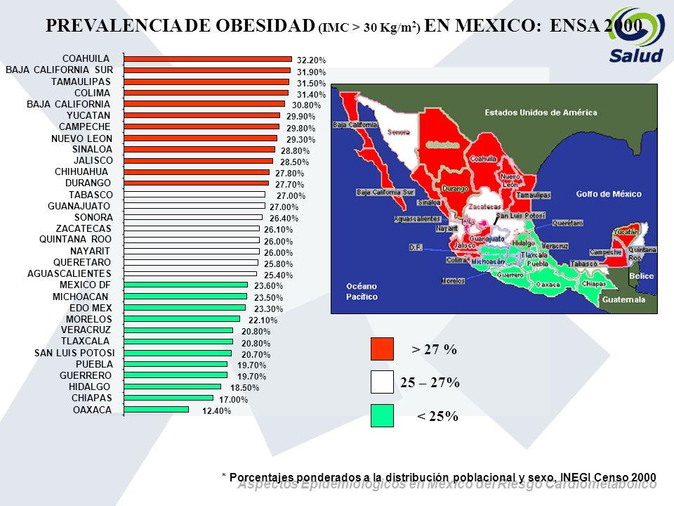 PREVALENCIA DE OBESIDAD (IMC > 30 Kg/m2) EN MEXICO: ENSA 2000